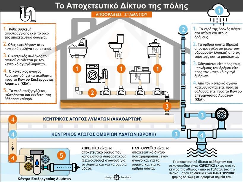 Infographic - ΑΠΟΦΡΑΞΕΙΣ ΑΓΙΟΣ ΔΗΜΗΤΡΙΟΣ