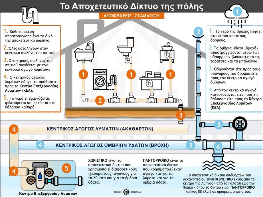 ΑΠΟΧΕΤΕΥΤΙΚΟ ΔΙΚΤΥΟ ΠΟΛΗΣ - Infographic